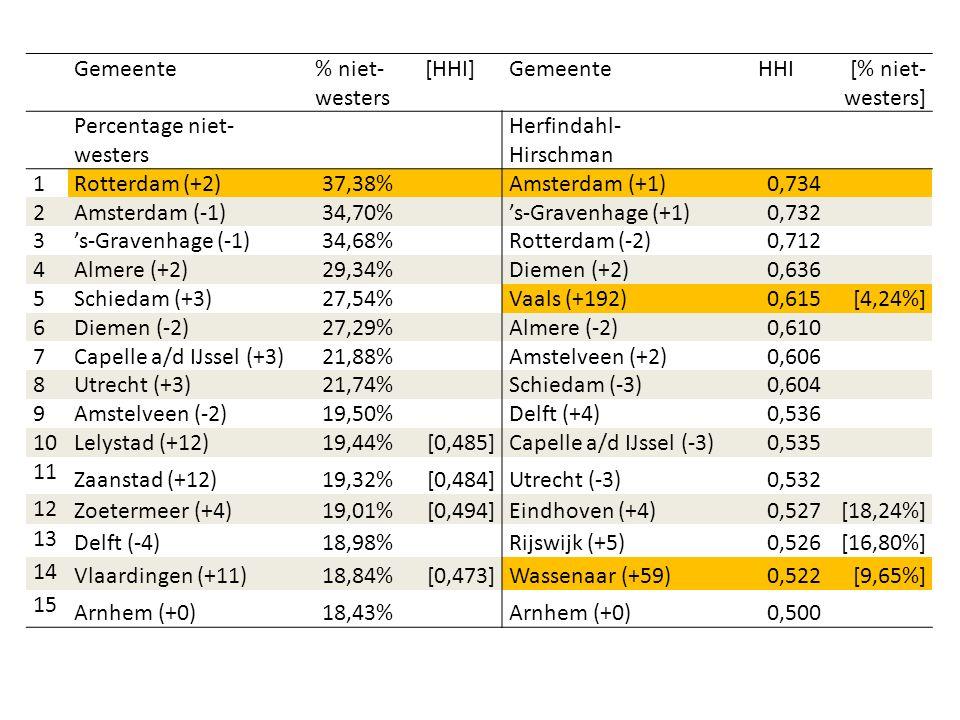 Gemeente % niet-westers. [HHI] HHI. [% niet-westers] Percentage niet-westers. Herfindahl-Hirschman.